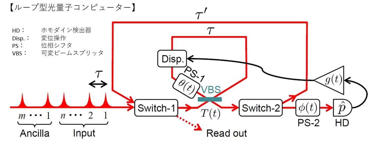 ループ型光量子コンピューター.jpg